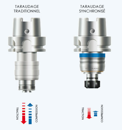Compensation difference in conventional and synchronous tapping